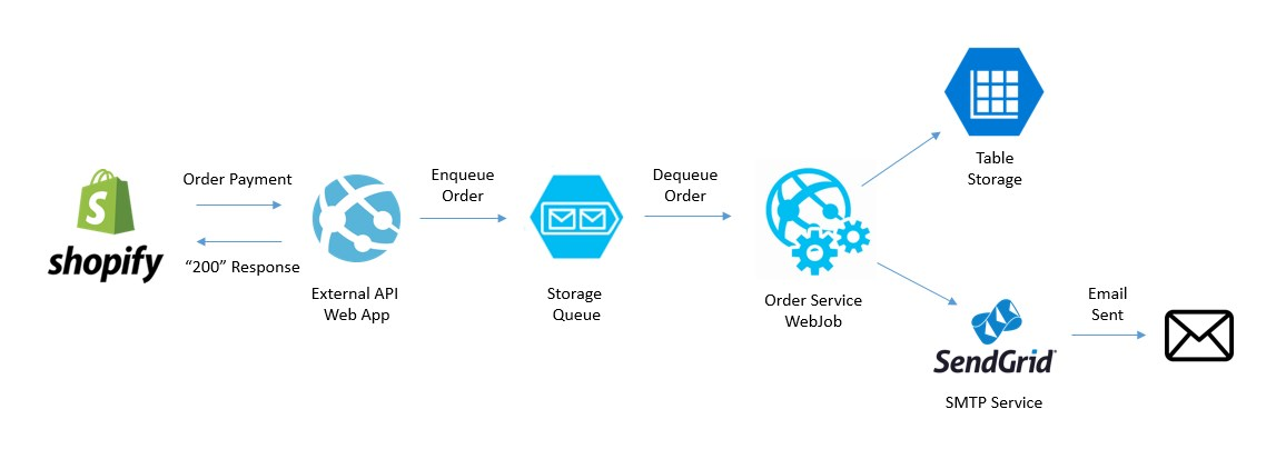 Creating a scalable web store order fulfillment app powered