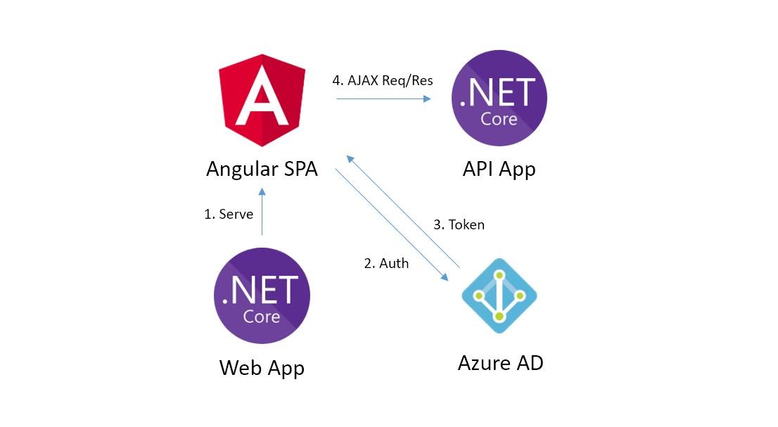 Reference architecture: Angular 4 and Web API on  NET Core